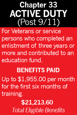 Pictured are the Chapter 33 Active Duty Military Benefits